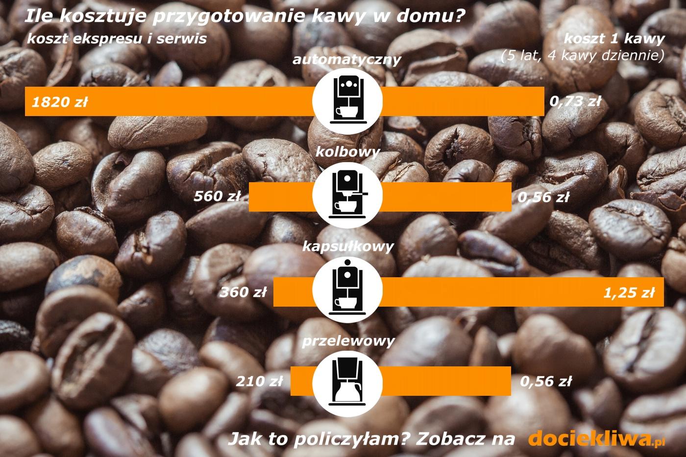 koszt-kawy