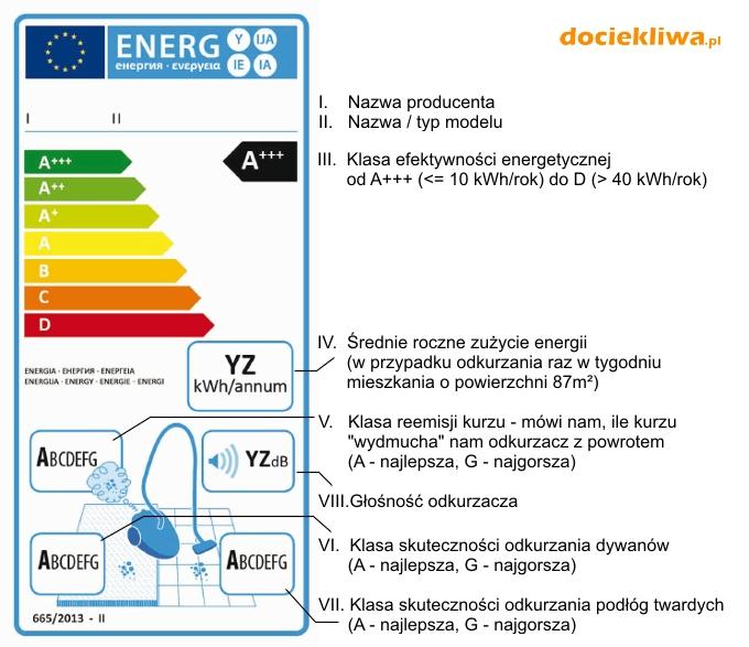 Nowa etykieta energetyczna odkurzaczy (2017)