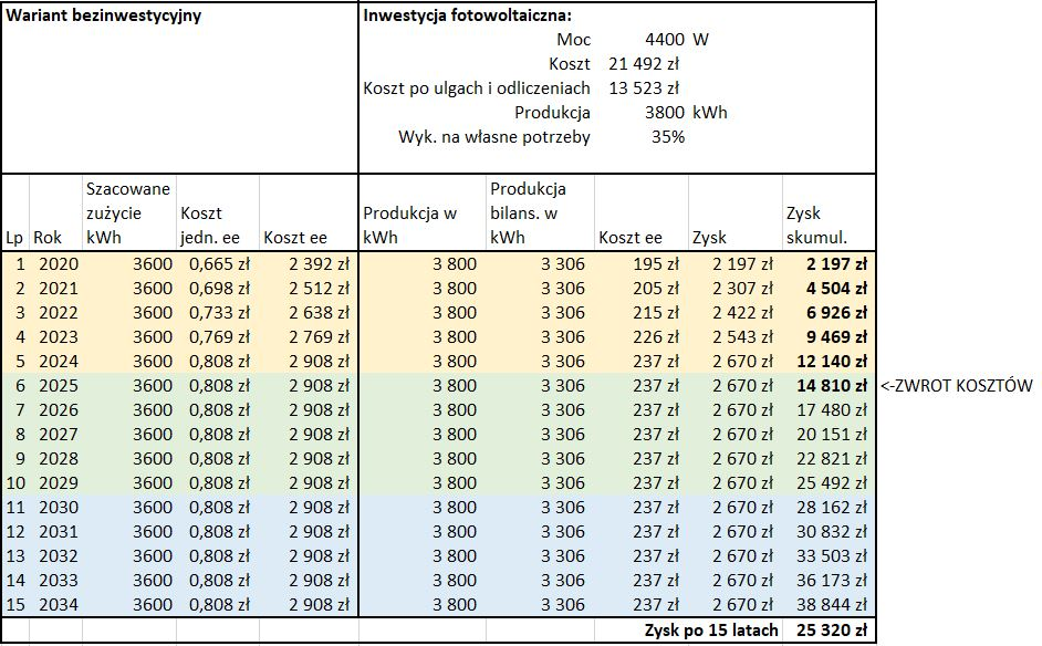 Sposób obliczenia opłacalności z inwestycji w panele fotowoltaiczne